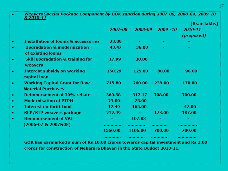 17 Weavers Special Package Component by GOK sanction during 2007-08, 2008-09, 2009-10 & 2010-11. [Rs.in lakhs]